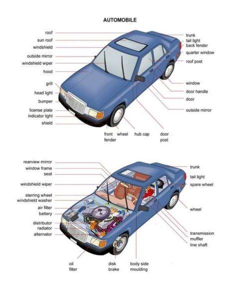 parte de carros en ingles
